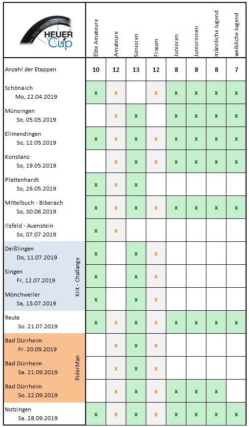 Etappen des HEUER-Cup 2019